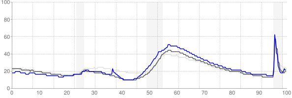 Punta Gorda, Florida monthly unemployment rate chart